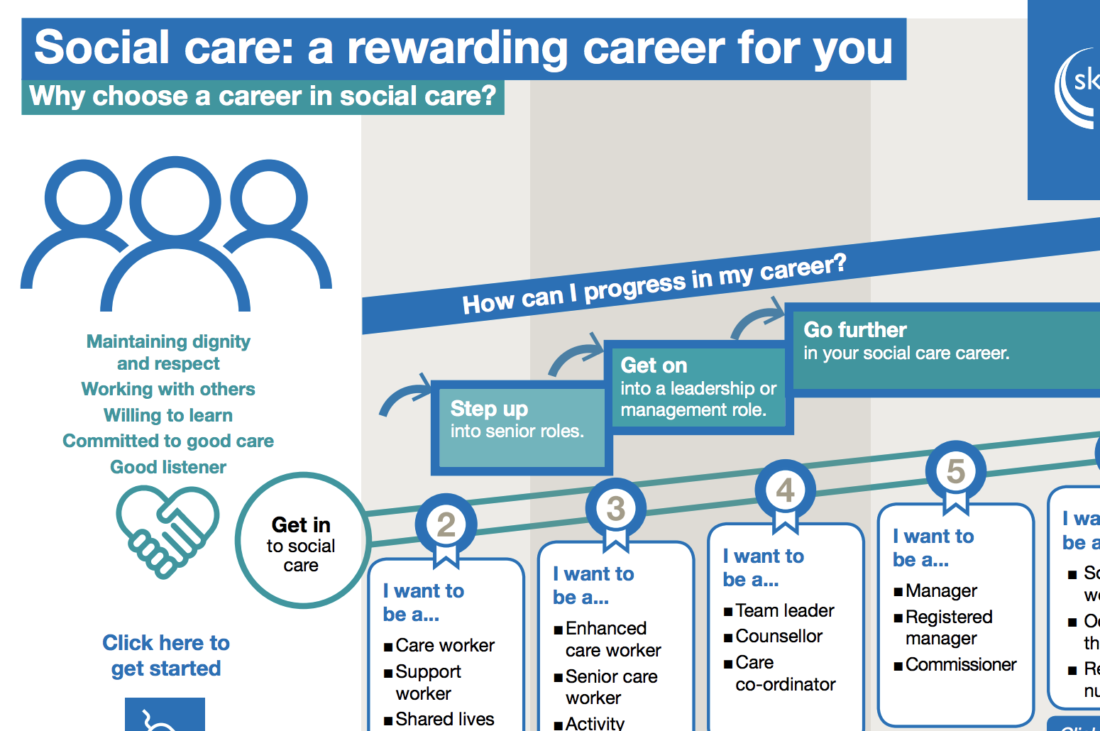 How Can Students Progress Their Career